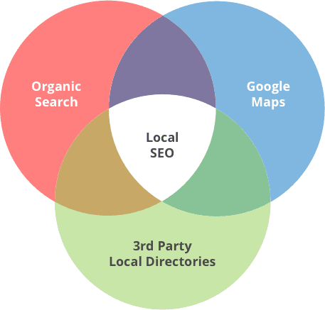 serphaus_local_search_ranking_factors_2017