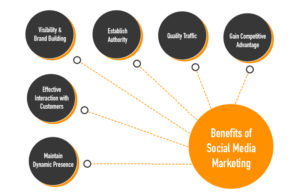 social media marketing in boca raton